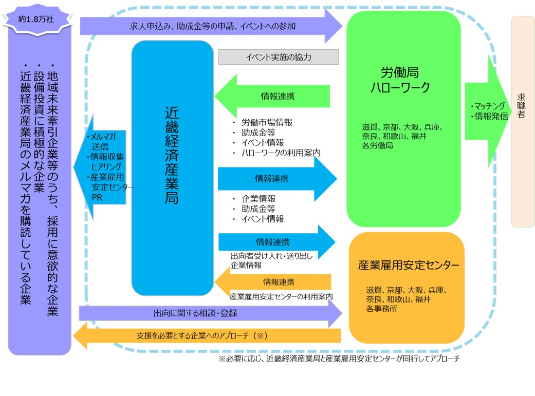 金 局 センター 京都 労働 助成 京都府労働局助成金センター