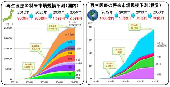 関西再生医療産業コンソーシアム(KRIC)について~関西における再生医療の実現加速化と新産業の創出を目指します~担当課室:バイオ・医療機器技術振興課