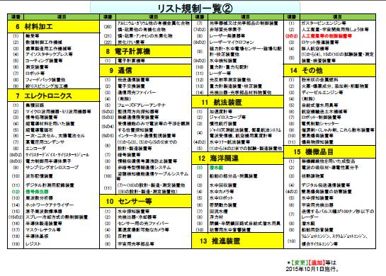 安全保障貿易管理 (あんぜんほしょうぼうえきかんり) - Japanese ...